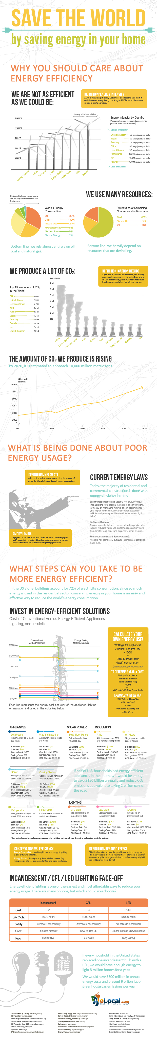 Saving Energy Infographic